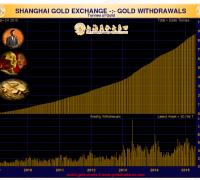 Shanghai Gold Exchange volume 2015