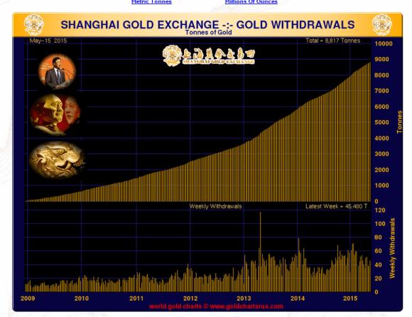 shanghai gold exchange volume of gold delivered chart