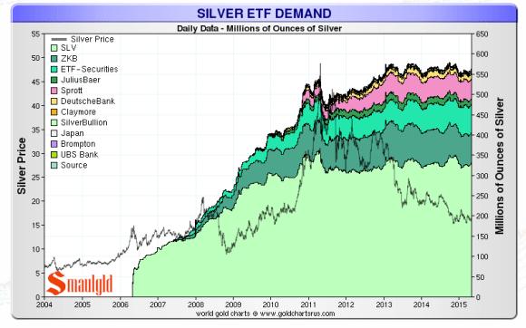 Silver ETF demand chart