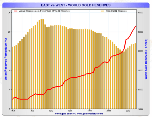 Asian gold reserves as a percentage of world gold reserves chart