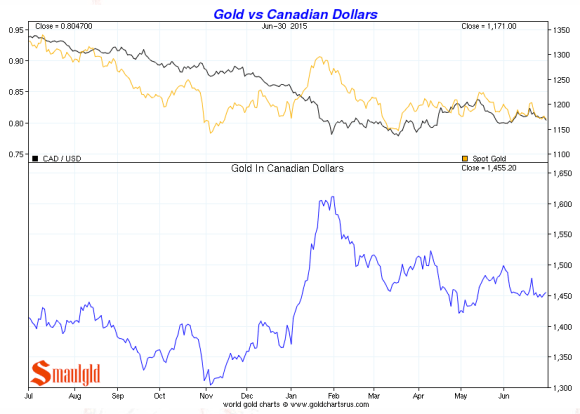 gold vs the canadian dollar second quarter 2015 chart