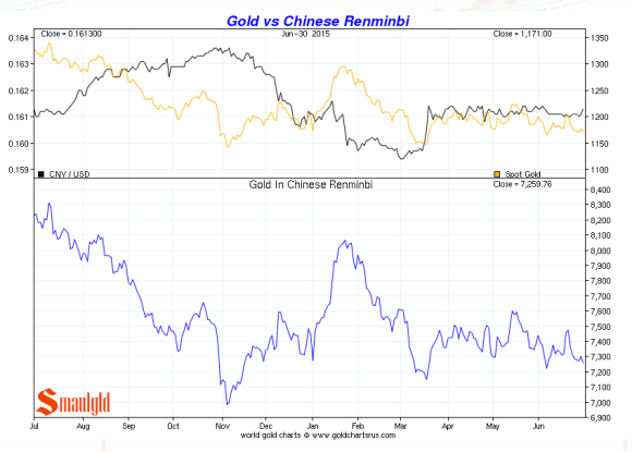 gold vs the chinese remnimbi second quarter 2015 chart