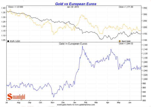gold vs the euro second quarter 2015 chart