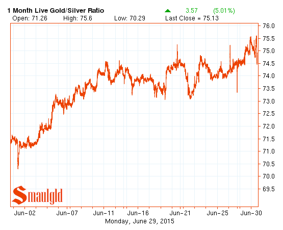 Gold silver ratio June 2015
