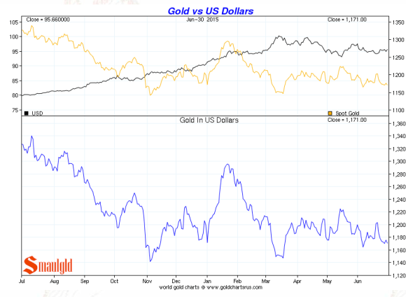 gold vs the dollar second quarter 2015 chart