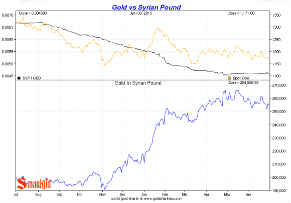 gold vs the syrian pound second quarter 2015 chart