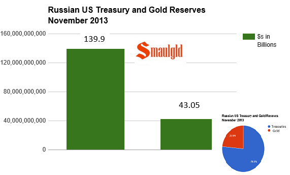 Relative holdings of Russia's gold and treasury reserves chart