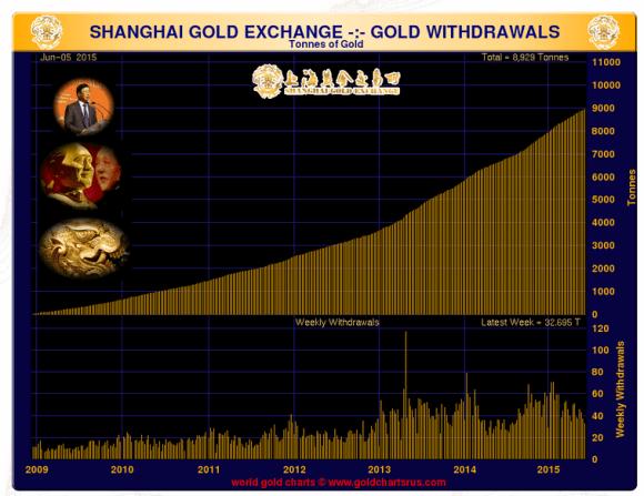 shanghai gold exchange deliveries June 2015