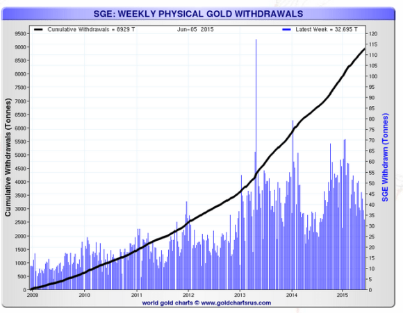 shanghai gold exchange weekly withdrawals 2015