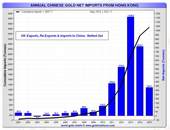 Chinese gold import chart  2000-2015