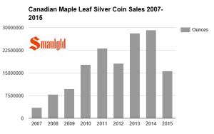 Canadian Mint sales 200 - 20015