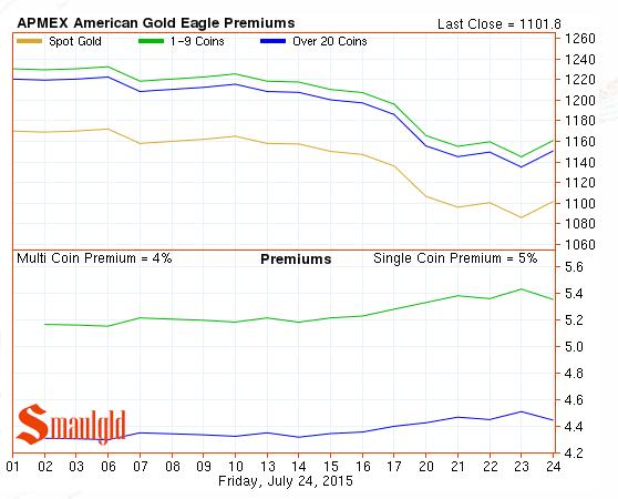 american gold eagle premium chart