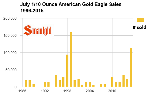 one tenth ounce american gold eagle sales july 1986-2015 chart