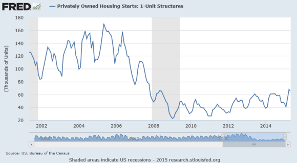 single family home starts chart 2001-2015