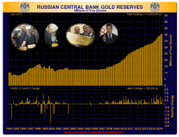 Russian gold reserves july 2015 chart