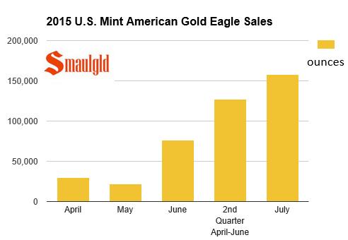 2015 american gold eagle sales second quarter