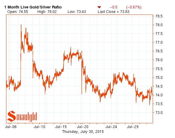 July gold silver ratio 2015 chart