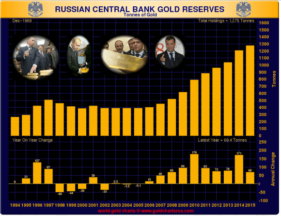 Russian gold reserves in Tons 2015