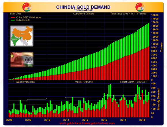chinidia gold demand may 2015