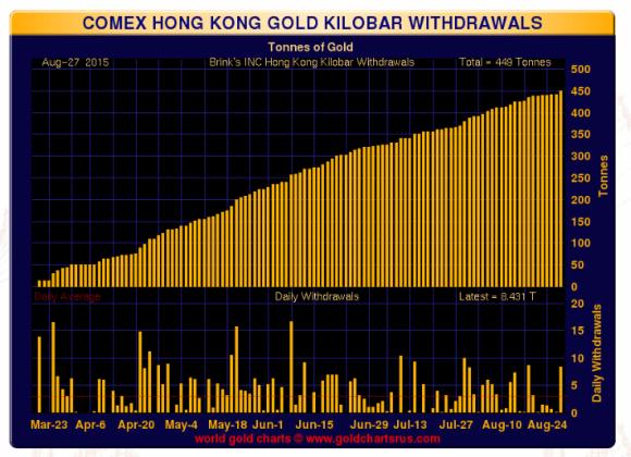 chart showing COMEX hong kong gold kilobar withdrawals august 2015