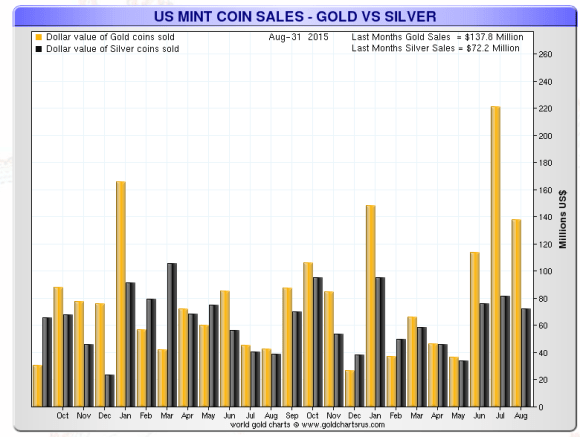 chart showing the dollar value of american gold an silver eagle coins sold.