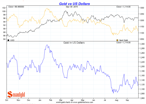 gold vs the dollar third quarter 2015 chart