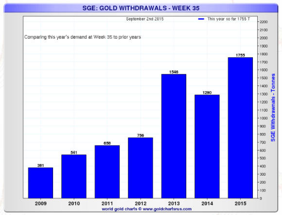 chart showing Shanghai gold exchange withdrawals compared on week by week basis through week 35