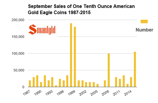 September sales of one tenth ounce american gold eagles 1987-2015 chart