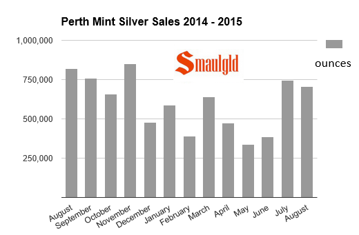 Perth Mint silver sales chart August 2014 -2015