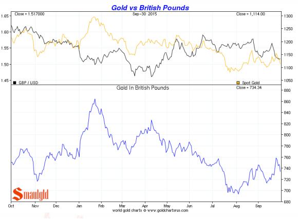British Pound vs. gold third quarter 2015 chart