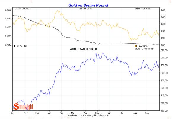 Syrian Pound vs. gold third quarter 2015 chart