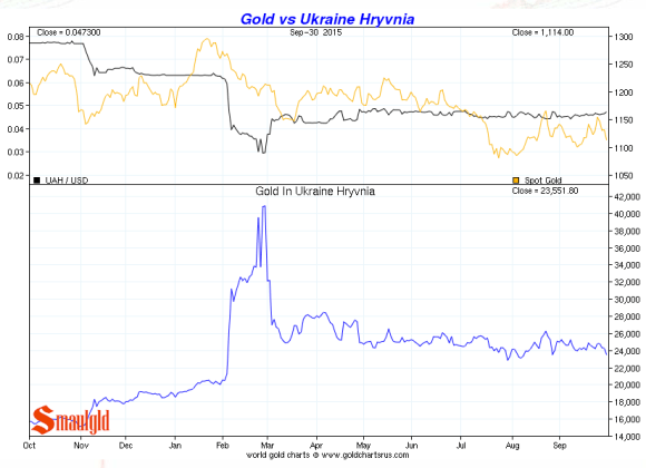 Ukraine Hryvnia vs. gold third quarter 2015 chart