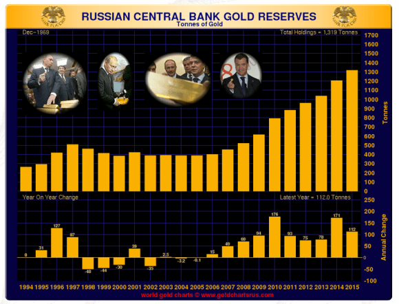 chart showing russian gold reserves 1994-2015 in tons
