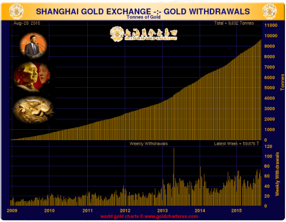 Shanghai Gold Withdrawals week ended August 28, 2015 since 2009 chart