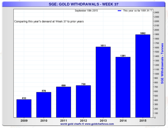 chart showing Shanghai gold exchange withdrawals compared on week by week basis through week 37
