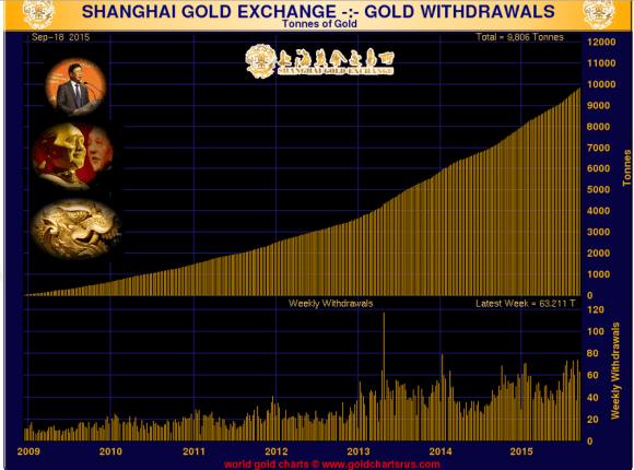 Shanghai Gold Withdrawals week ended September 18, 2015 since 2009 chart