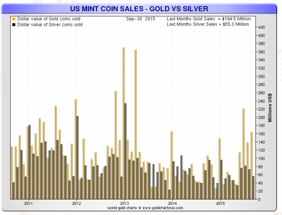 chart showing the dollar value of american gold an silver eagle coins sold