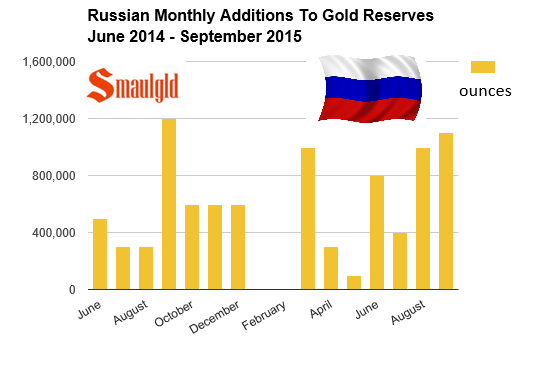 Russian gold purchases June 2014 - September 2015