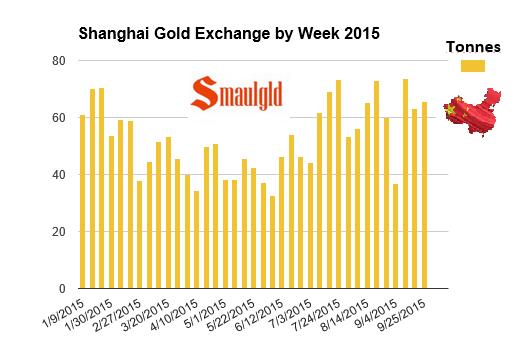 Weekly Shanghai Gold Exchange withdrawals through September 25 2015