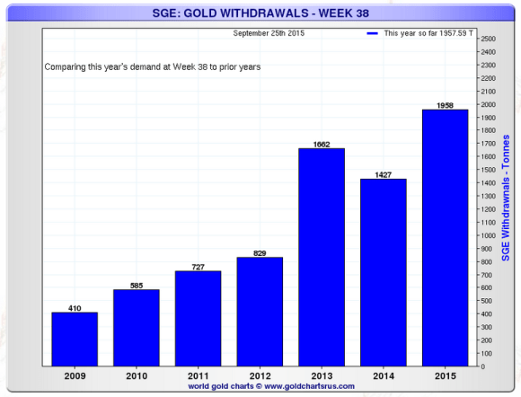 shanghai gold exchange week 39