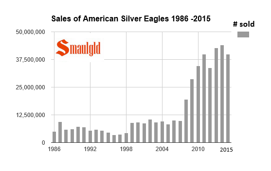Sales of American Silver Eagles 1986 - 2015 through October