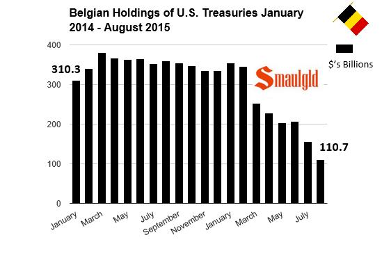 belgian treasury bond holdings