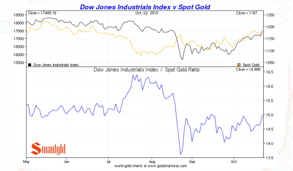 gold vs the dow october 23 2015