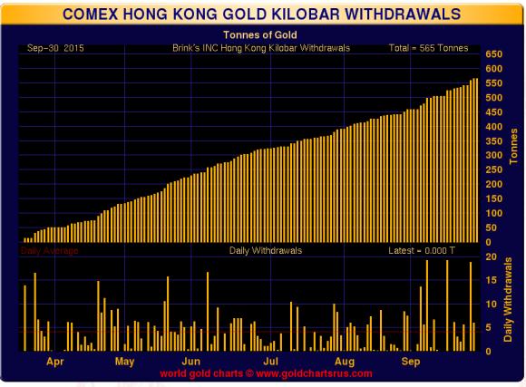 hong kong kilo bar withdrawals October 21, 2015 chart