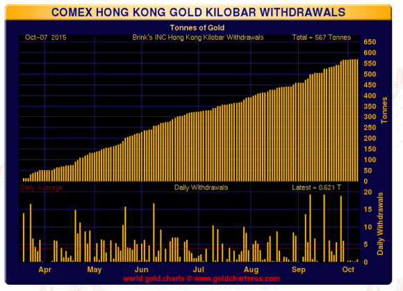 hong kong kilo bar withdrawals October 7, 2015 chart