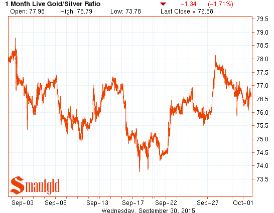 gold silver ratio one month chart september 2015