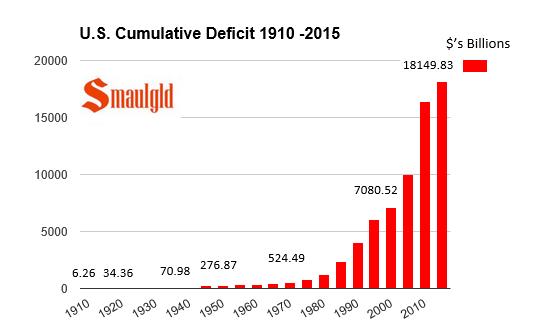 u.s. deficit spending