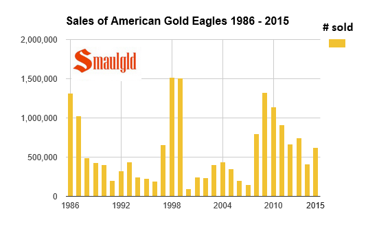 American Gold Eagle sales 1986 - 2015 chart