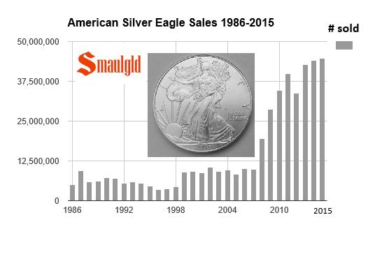 ase record sales november 2015