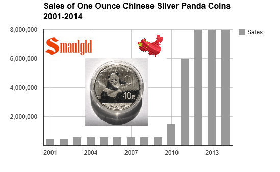 Chinese silver panda coin sales chart
